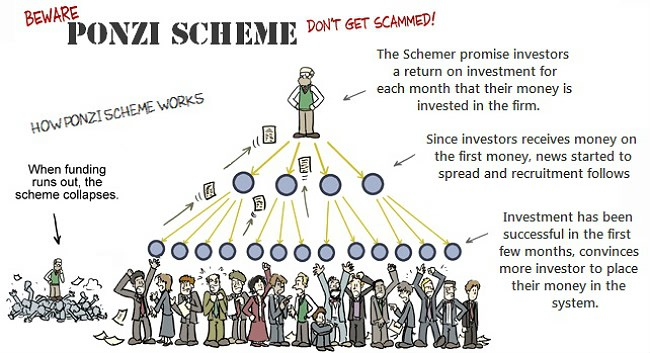 Image result for Image of a PONZI scheme