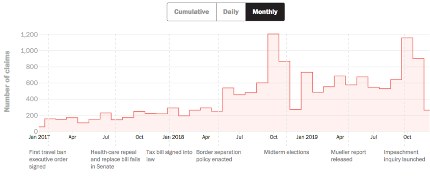 Screenshot_2019-12-26 Analysis Tracking all of President Trump's false or misleading claims.png