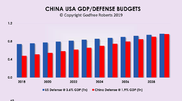 Screenshot_2020-02-29 Does China Outspend US on Defense .png