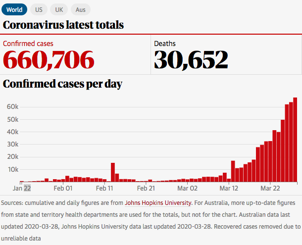 Screenshot_2020-03-29 Australia records 3,400 cases of Covid-19 with median age of 48 – as it happened.png