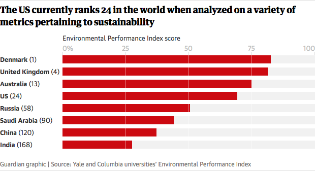 Screenshot_2020-06-07 US ranks 24th in the world on environmental performance